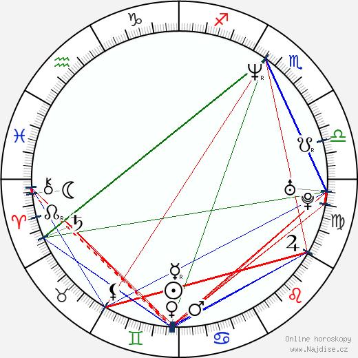 Radek Žák wikipedie wiki 2020, 2021 horoskop