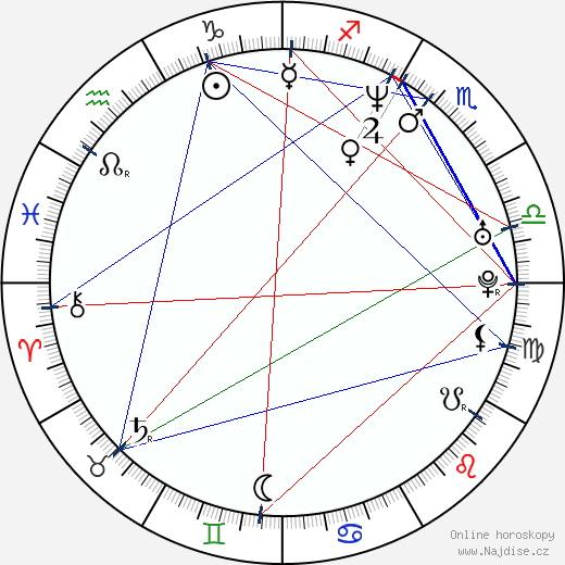 Radim Fiala wikipedie wiki 2018, 2019 horoskop