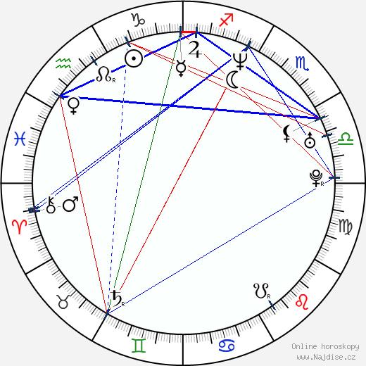 Radim Jančura wikipedie wiki 2017, 2018 horoskop