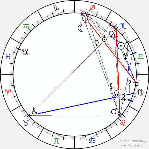 Radim Kucharczyk wikipedie wiki 2019, 2020 horoskop