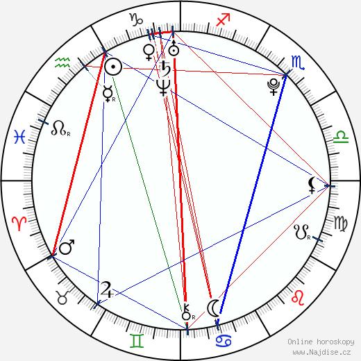 Radim Řezník wikipedie wiki 2018, 2019 horoskop