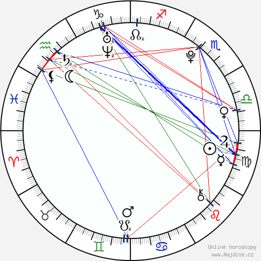 Radim Šimek wikipedie wiki 2018, 2019 horoskop