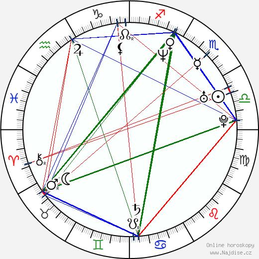 Radim Špaček wikipedie wiki 2020, 2021 horoskop