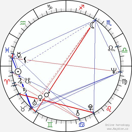 Radim Uzel wikipedie wiki 2019, 2020 horoskop