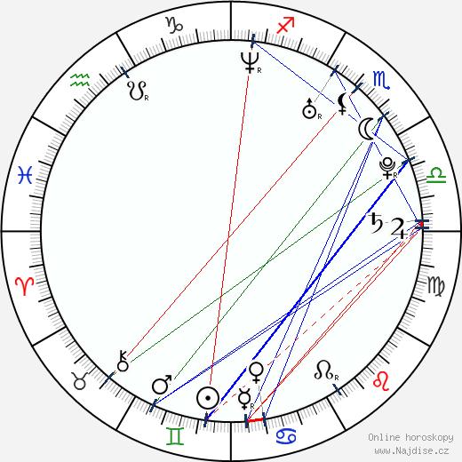 Radim Vrbata wikipedie wiki 2018, 2019 horoskop