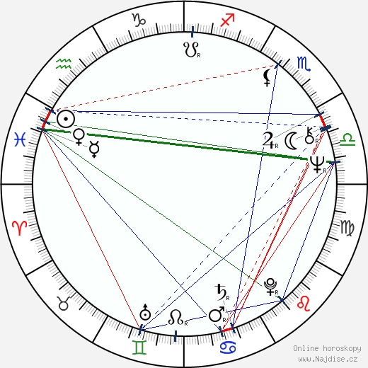 Radka Fidlerová wikipedie wiki 2018, 2019 horoskop