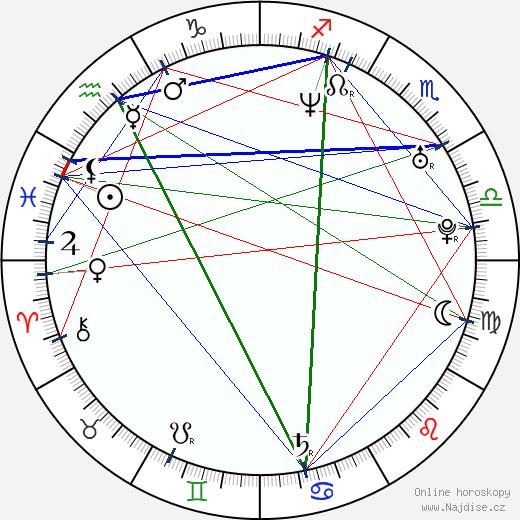 Radka Kovaříková wikipedie wiki 2019, 2020 horoskop