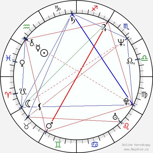 Radka Mayerová wikipedie wiki 2017, 2018 horoskop