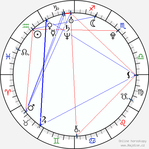 Radka Pavlovčinová wikipedie wiki 2019, 2020 horoskop