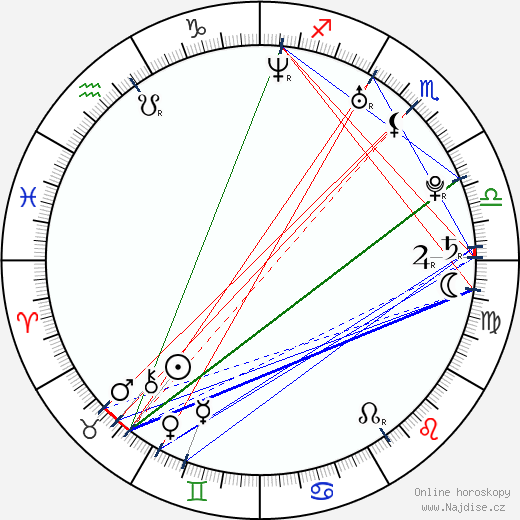 Radka Třeštíková wikipedie wiki 2020, 2021 horoskop