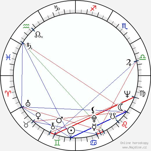 Radmila Radovanovic wikipedie wiki 2019, 2020 horoskop