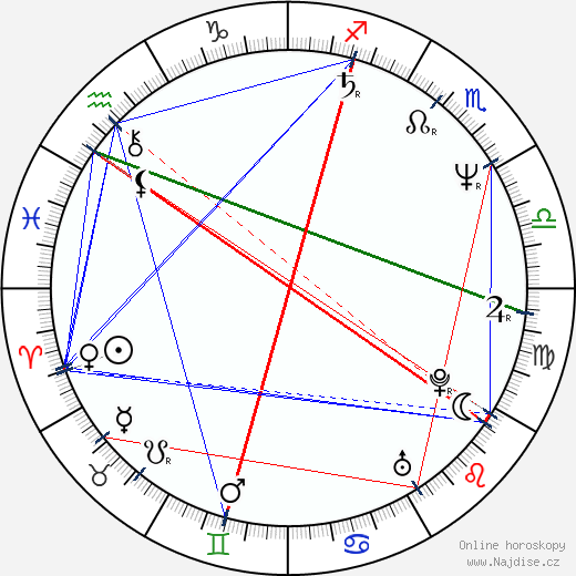 Radomil Uhlíř wikipedie wiki 2018, 2019 horoskop