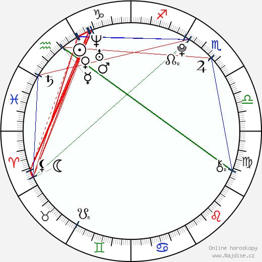Radomír Kupec wikipedie wiki 2018, 2019 horoskop