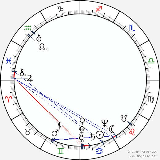 Radoš Novaković wikipedie wiki 2017, 2018 horoskop