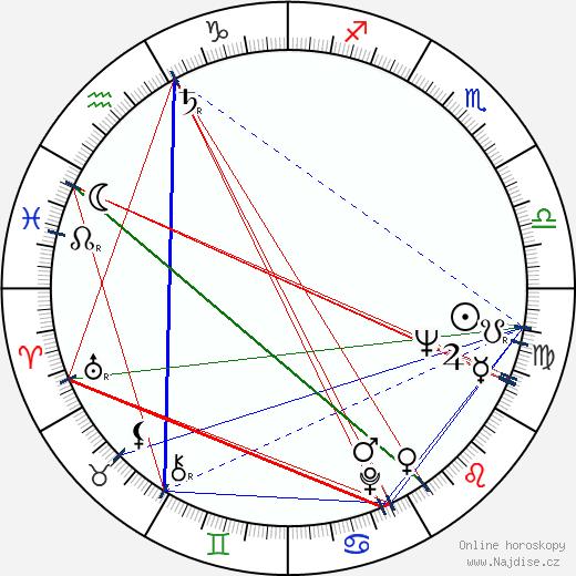 Radoslav Brzobohatý wikipedie wiki 2017, 2018 horoskop