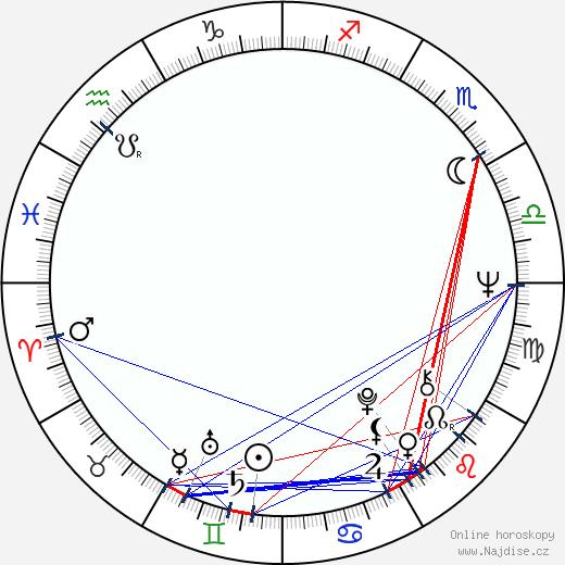 Radoslav Spassov wikipedie wiki 2018, 2019 horoskop