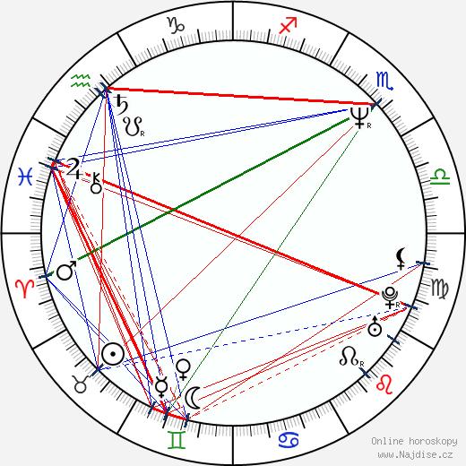 Radoslava Stupková-Boháčová wikipedie wiki 2017, 2018 horoskop