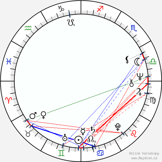 Radovan Karadzic wikipedie wiki 2019, 2020 horoskop