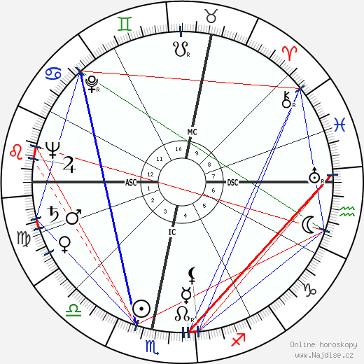 Radovan Lukavský wikipedie wiki 2018, 2019 horoskop