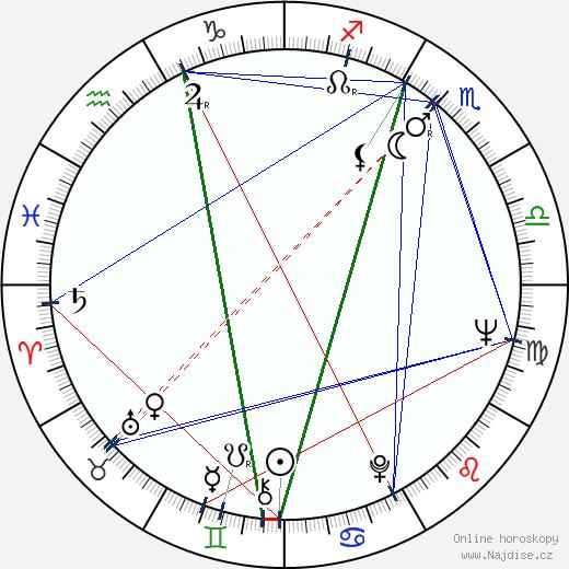 Radu Gabrea wikipedie wiki 2017, 2018 horoskop