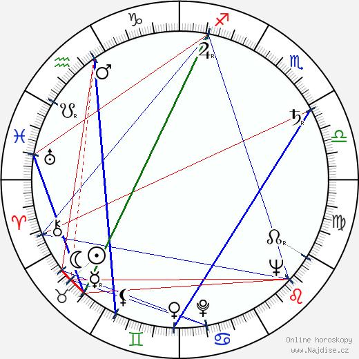 Radúz Chmelík wikipedie wiki 2020, 2021 horoskop