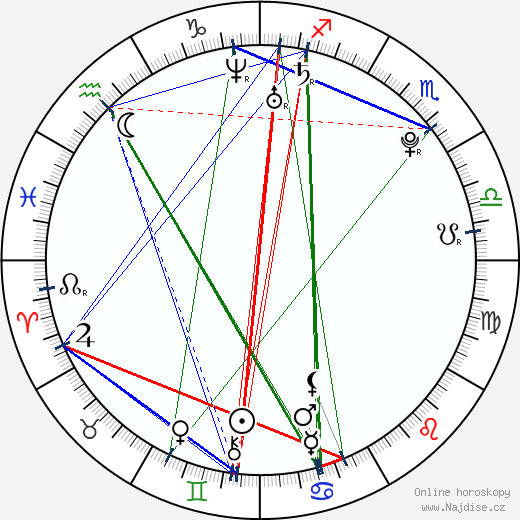 Radúz Mácha wikipedie wiki 2018, 2019 horoskop