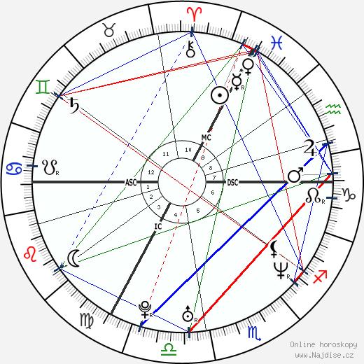 Radůza wikipedie wiki 2018, 2019 horoskop