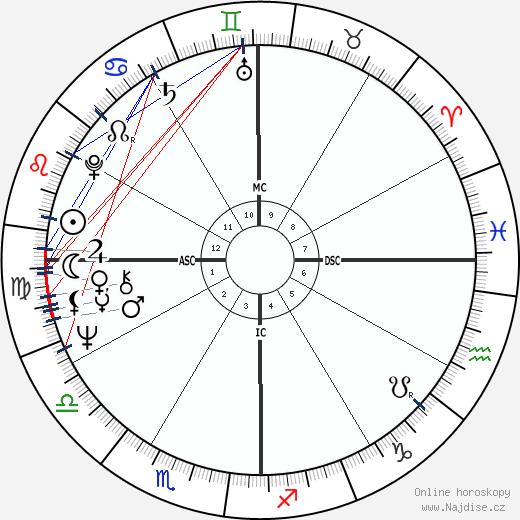 Rádživ Gándhí wikipedie wiki 2018, 2019 horoskop