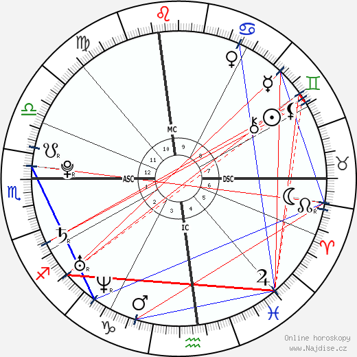 Rafael Nadal wikipedie wiki 2018, 2019 horoskop