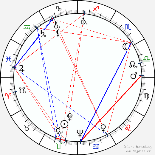 Rafael Paasio wikipedie wiki 2019, 2020 horoskop