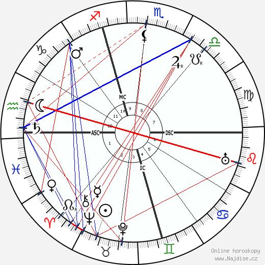 Rafael Sabatini wikipedie wiki 2018, 2019 horoskop