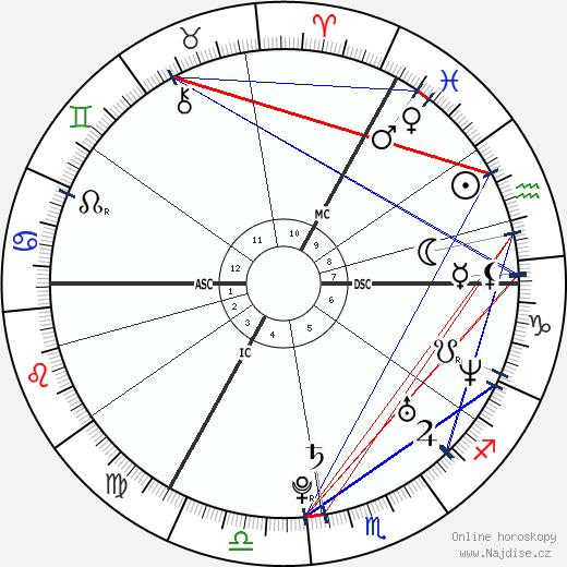 Rafael van der Vaart wikipedie wiki 2018, 2019 horoskop