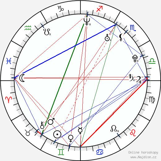 Rafal Kwietniewski wikipedie wiki 2019, 2020 horoskop