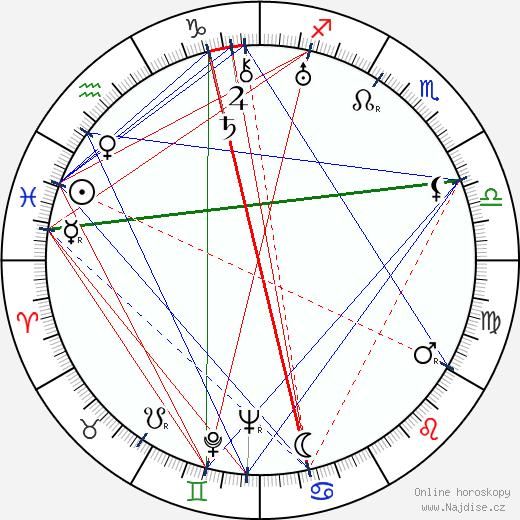 Ragnar Grönvall wikipedie wiki 2019, 2020 horoskop