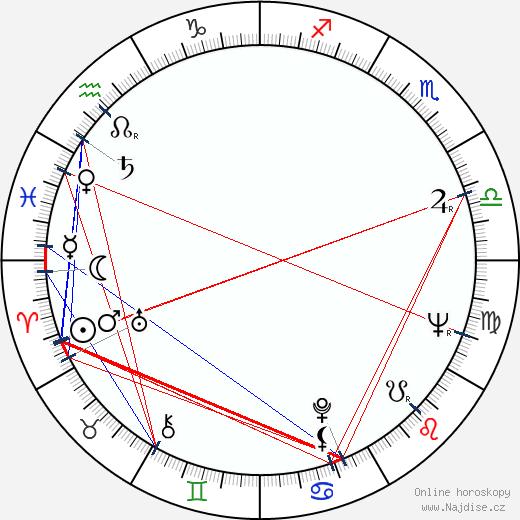 Raimo Lintuniemi wikipedie wiki 2018, 2019 horoskop