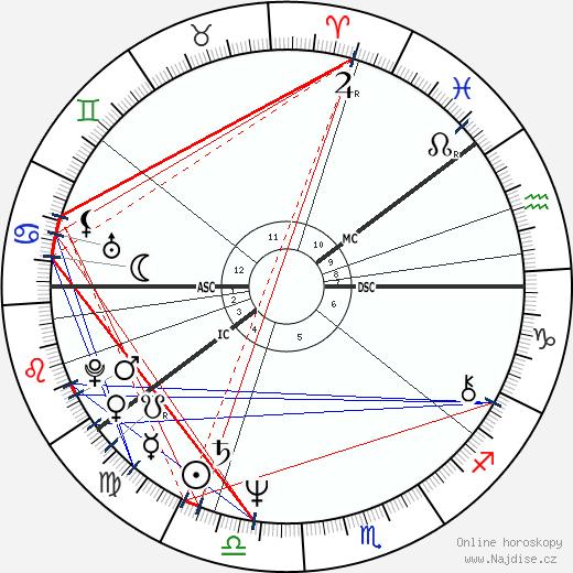 Raimo Nikula wikipedie wiki 2018, 2019 horoskop