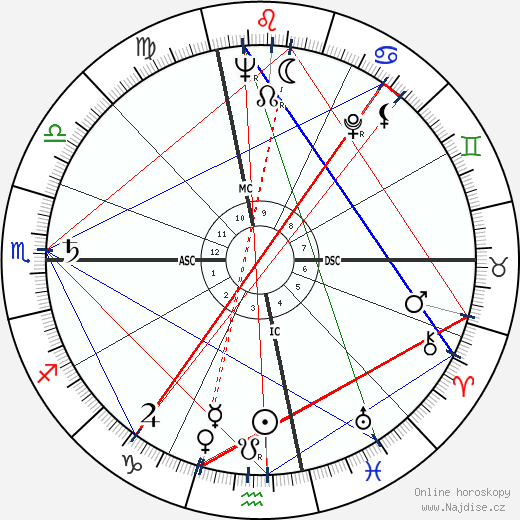 Raimondo D'Inzeo wikipedie wiki 2017, 2018 horoskop
