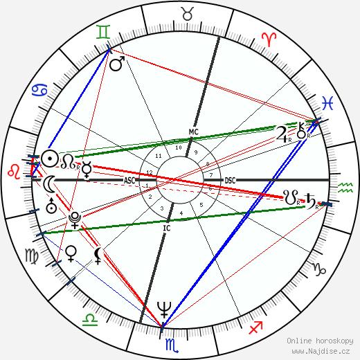 Rainer Lemke wikipedie wiki 2020, 2021 horoskop