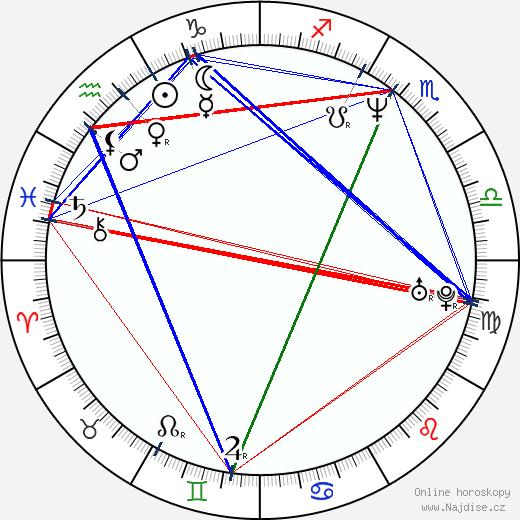 Rainn Wilson wikipedie wiki 2020, 2021 horoskop