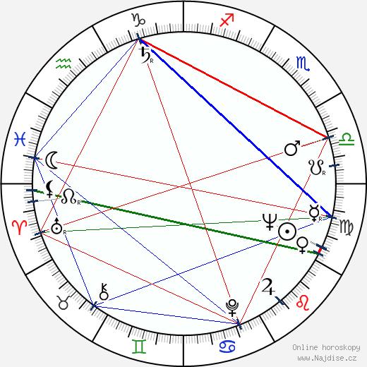 Raizó Ičikawa wikipedie wiki 2018, 2019 horoskop