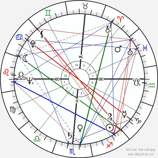 Raj Kapoor wikipedie wiki 2019, 2020 horoskop