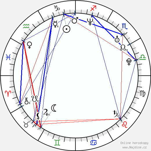 Rajko Radovic wikipedie wiki 2019, 2020 horoskop