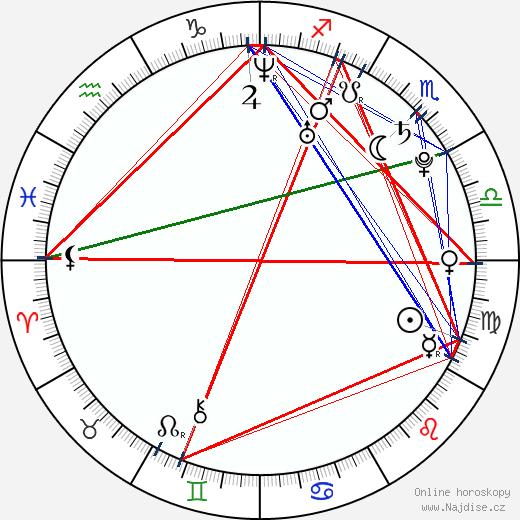 Rajkummar Rao wikipedie wiki 2018, 2019 horoskop
