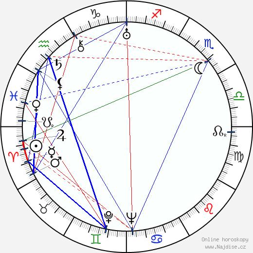 Rakel Laakso wikipedie wiki 2017, 2018 horoskop