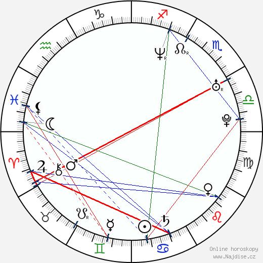 Ralf Schumacher wikipedie wiki 2018, 2019 horoskop