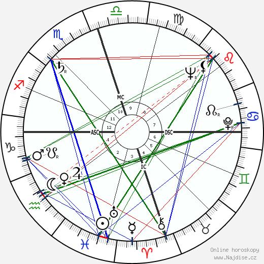 Ralph Abernathy wikipedie wiki 2019, 2020 horoskop