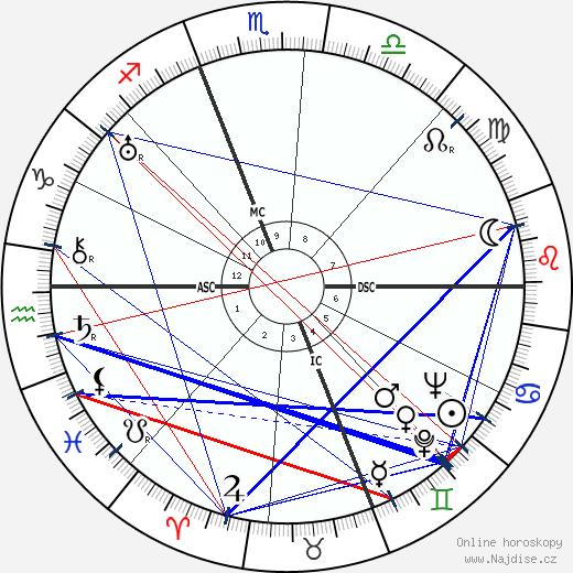 Ralph Bellamy wikipedie wiki 2019, 2020 horoskop