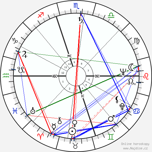 Ralph Brickner wikipedie wiki 2019, 2020 horoskop