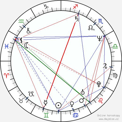 Ralph Brown wikipedie wiki 2020, 2021 horoskop