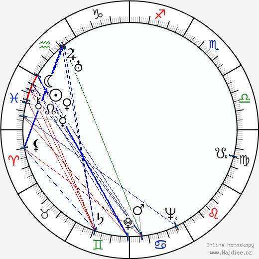Ralph Erskine wikipedie wiki 2019, 2020 horoskop